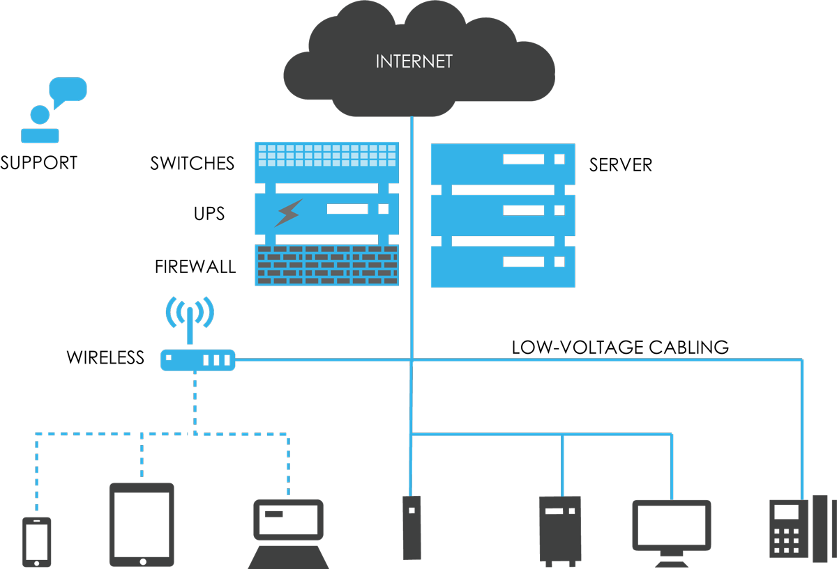 Network Infrastructure Products