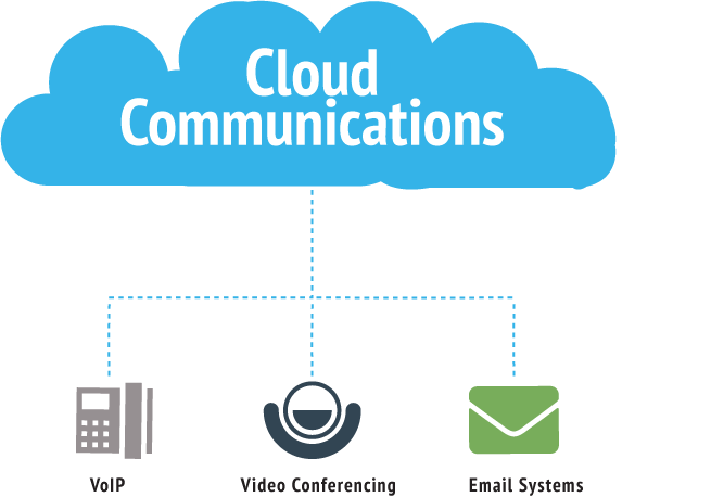 Cloud-Communications2.png