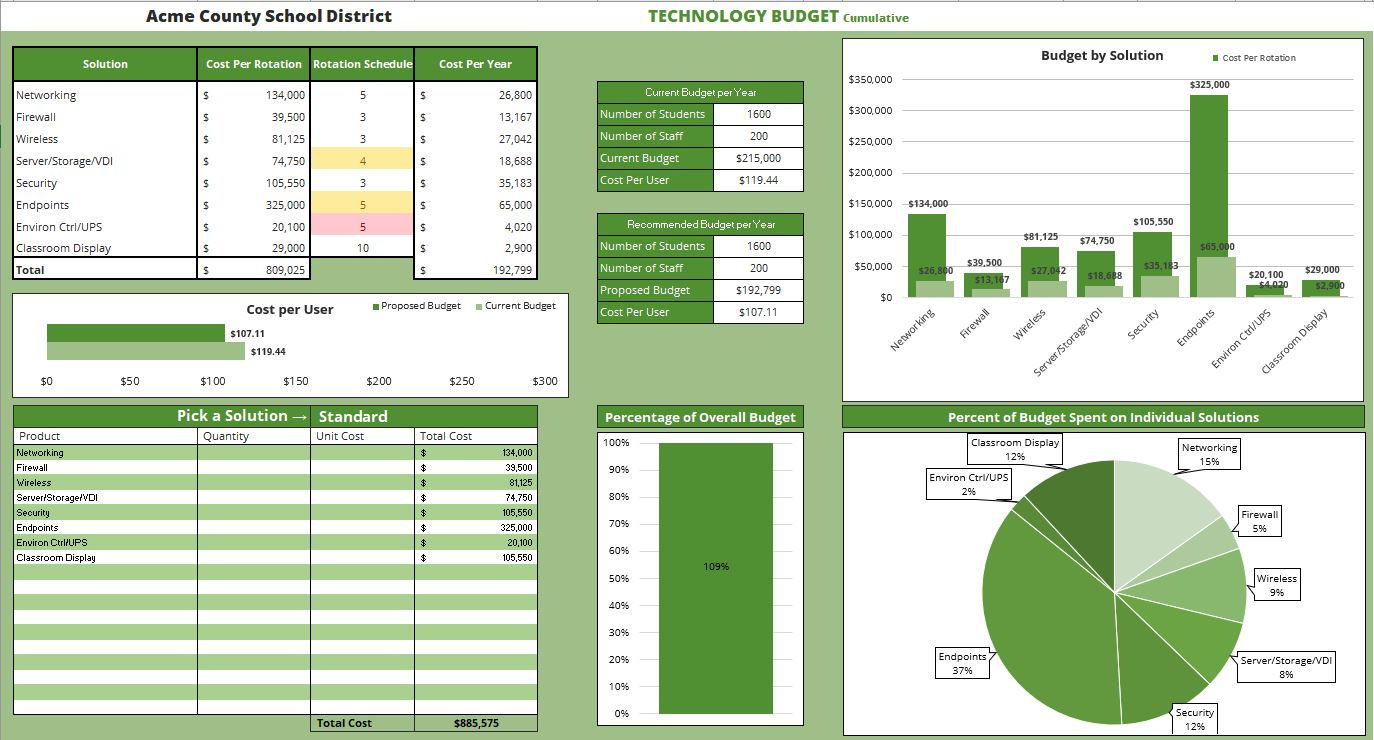 Budgeting and Sustainability Planning
